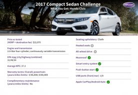 2017 Honda Civic: What You Get for $23,000