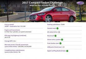 2017 Hyundai Elantra: What You Get for $23,000