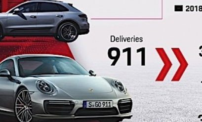 Cayenne and Macan Drag Porsche Sales to Record Figure in 2018