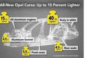 2020 Opel Corsa Weighs 980 Kilograms